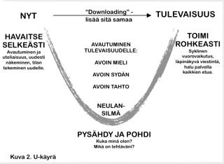 U-käyrä